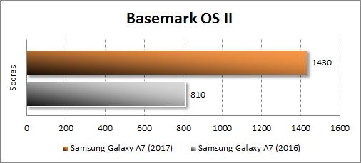 Результаты Samsung Galaxy A7 (2017) в Basemark OS