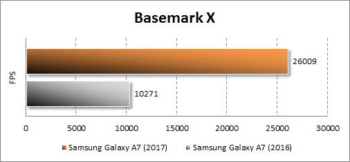 Результаты Samsung Galaxy A7 (2017) в Basemark X