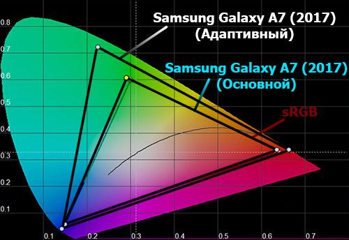 Цветовой охват экрана Samsung Galaxy A7 (2017)