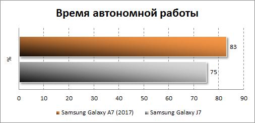 Автономность Samsung Galaxy A7 (2017)