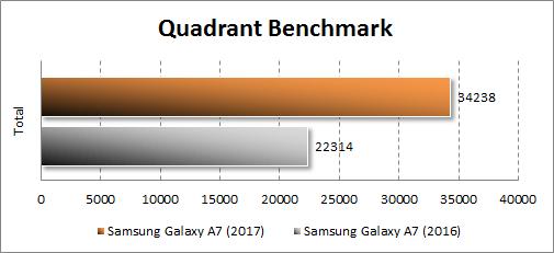 Результаты Samsung Galaxy A7 (2017) в Quadrant