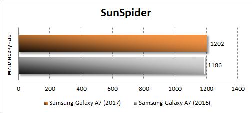 Результаты Samsung Galaxy A7 (2017) в SunSpider