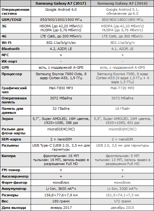 Характеристики Samsung Galaxy A7 (2017)