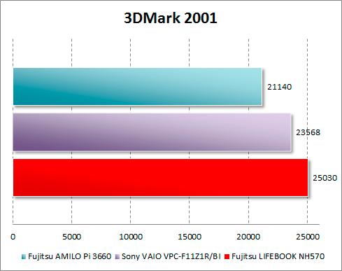 Результаты Fujitsu LIFEBOOK NH570 в 3DMark 2001