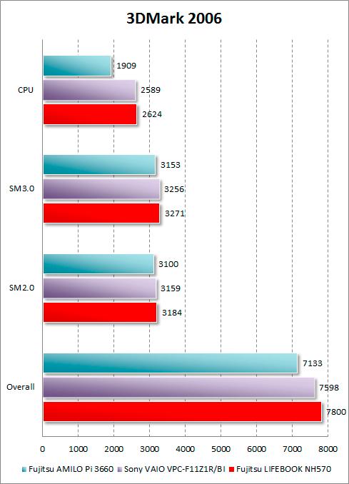 Результаты Fujitsu LIFEBOOK NH570 в 3DMark 2006