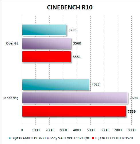 Результаты Fujitsu LIFEBOOK NH570 в CINEBENCH R10