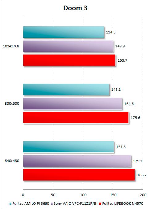 Результаты Fujitsu LIFEBOOK NH570 в Doom 3
