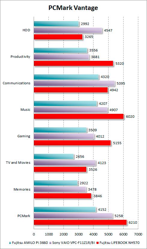 Результаты Fujitsu LIFEBOOK NH570 в PCMark Vantage