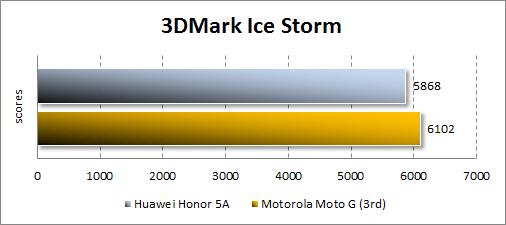 Результаты Huawei Y6 II Compact в 3DMark