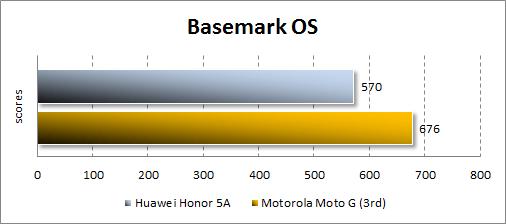 Результаты Huawei Y6 II Compact в Basemark OS