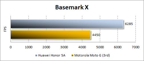 Результаты Huawei Y6 II Compact в Basemark X