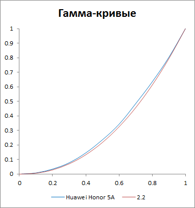 Гамма-кривые экрана Huawei Y6 II Compact