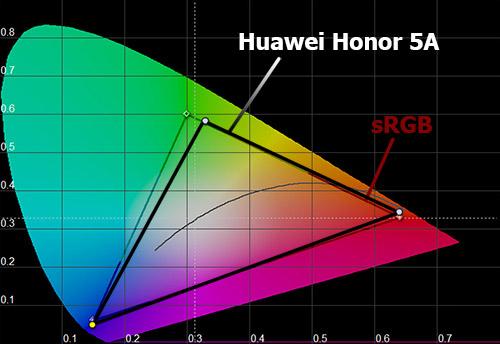 Цветовой охват экрана Huawei Y6 II Compact