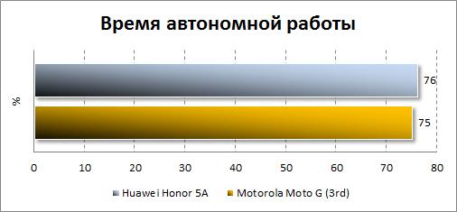 Результаты автономности Huawei Y6 II Compact