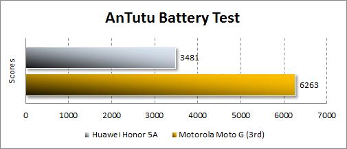 Автономность Huawei Y6 II Compact в Antutu Tester