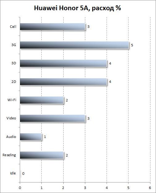 Автономность Huawei Y6 II Compact