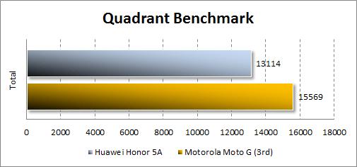 Результаты Huawei Y6 II Compact в Quadrant