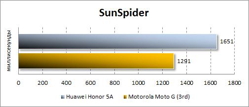 Результаты Huawei Y6 II Compact в SunSpider