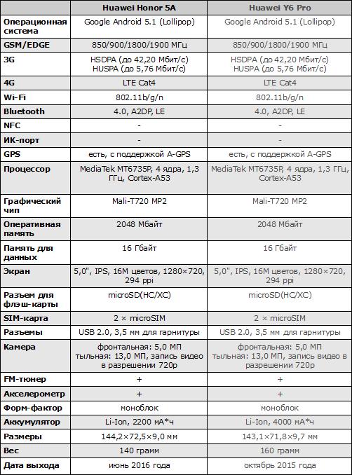 Характеристики Huawei Y6 II Compact