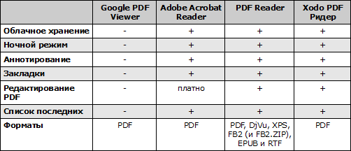Сравнение PDF-читало для Android. Рис. 1
