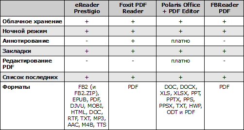 Сравнение PDF-читало для Android. Рис. 2