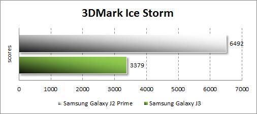 Результаты Samsung Galaxy J2 Prime в 3DMark