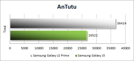 Результаты Samsung Galaxy J2 Prime в Antutu