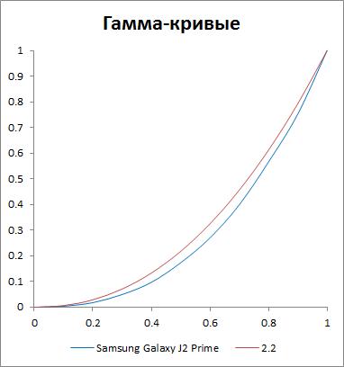 Гамма-кривая экрана Samsung Galaxy J2 Prime