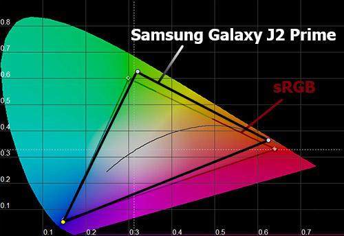 Цветовой охват экрана Samsung Galaxy J2 Prime