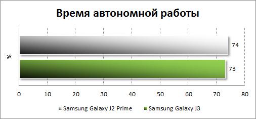 Результаты автономности Samsung Galaxy J2 Prime
