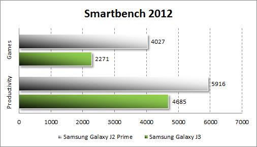 Результаты Samsung Galaxy J2 Prime в Smartbench 2012