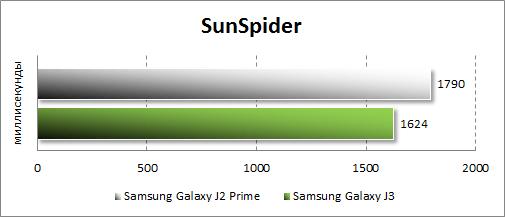 Результаты Samsung Galaxy J2 Prime в SunSpider