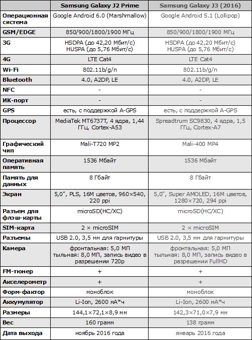 Характеристики Samsung Galaxy J2 Prime