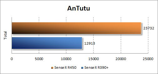 Производительность Senseit R450 в Antutu