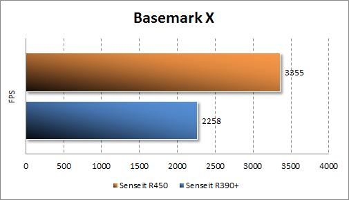 Производительность Senseit R450 в Basemark X