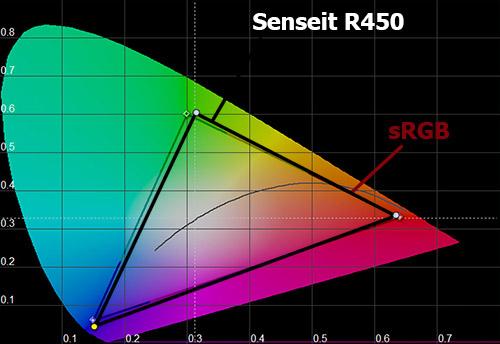 Цветовой охват экрана Senseit R450