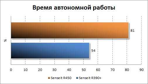 Результаты тестирования автономности Senseit R450