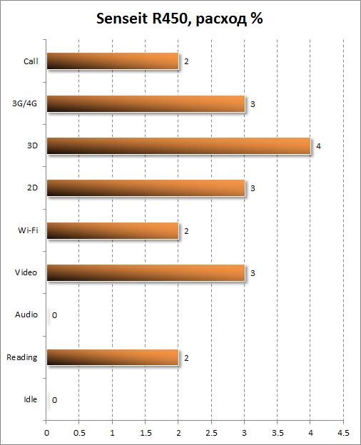Пошаговый расход заряда аккумулятора Senseit R450