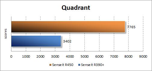Производительность Senseit R450 в Quadrant