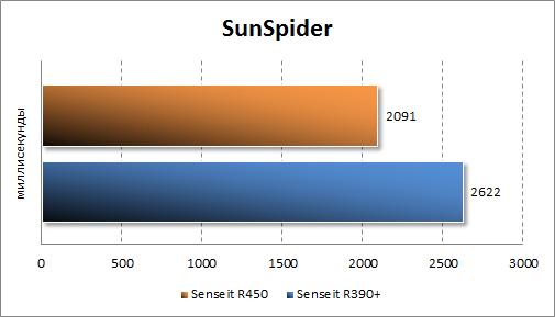 Производительность Senseit R450 в SunSpider