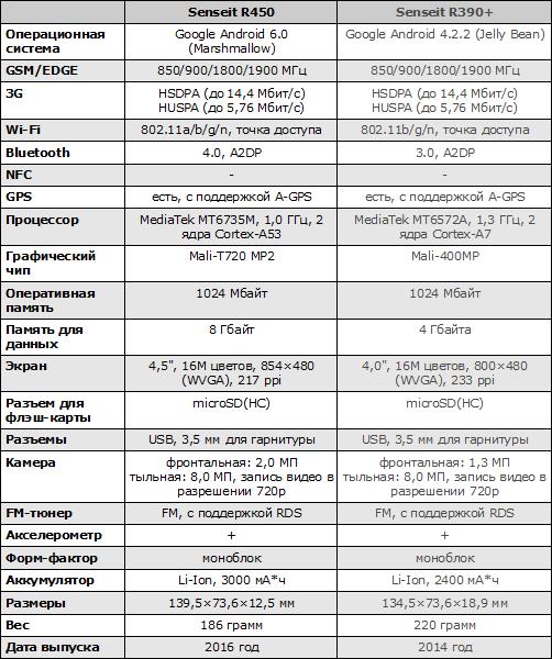 Характеристики Senseit R450