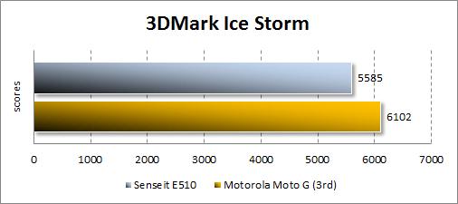 Производительность Senseit E510 в 3DMark