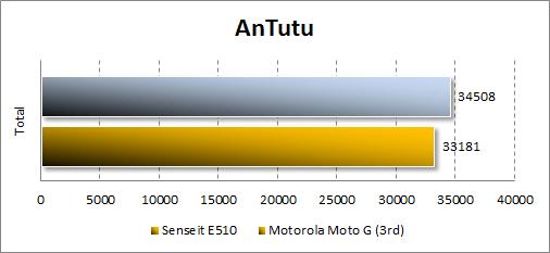Производительность Senseit E510 в Antutu