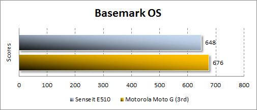 Производительность Senseit E510 в Basemark OS