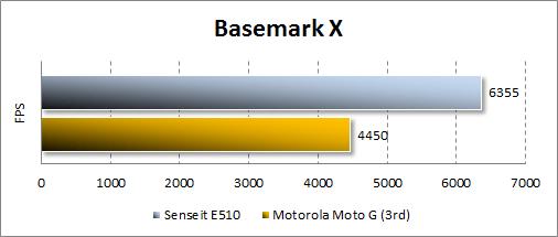 Производительность Senseit E510 в Basemark X