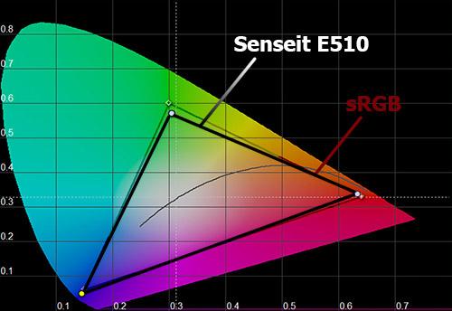 Цветовой охват Senseit E510