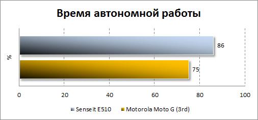 Результаты тестирования автономности Senseit E510
