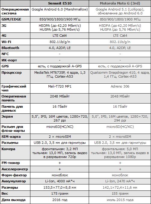 Характеристики Senseit E510