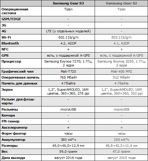 Характеристики Samsung Gear S3
