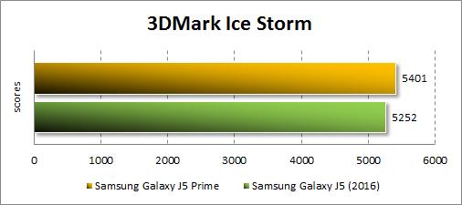 Результаты Samsung Galaxy J5 Prime в 3DMark